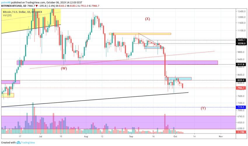 Bitcoin Technical Market Analysis 6th October 2019