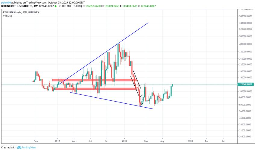 Ethereum Technical Market Analysis 3rd October 2019