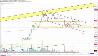 Bitcoin Price and Technical Market Analysis 21st November 2019