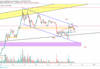 Bitcoin Price and Technical Market Analysis 11th November 2019
