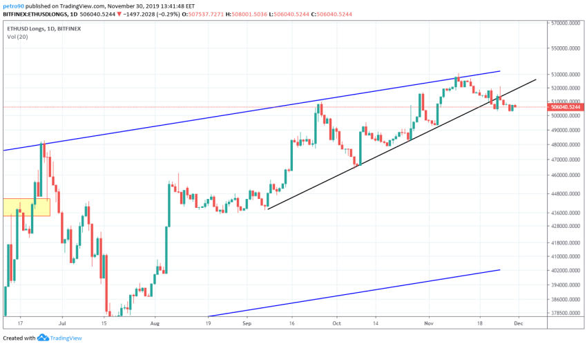 Ethereum Price and Technical Market Analysis 30th November 2019