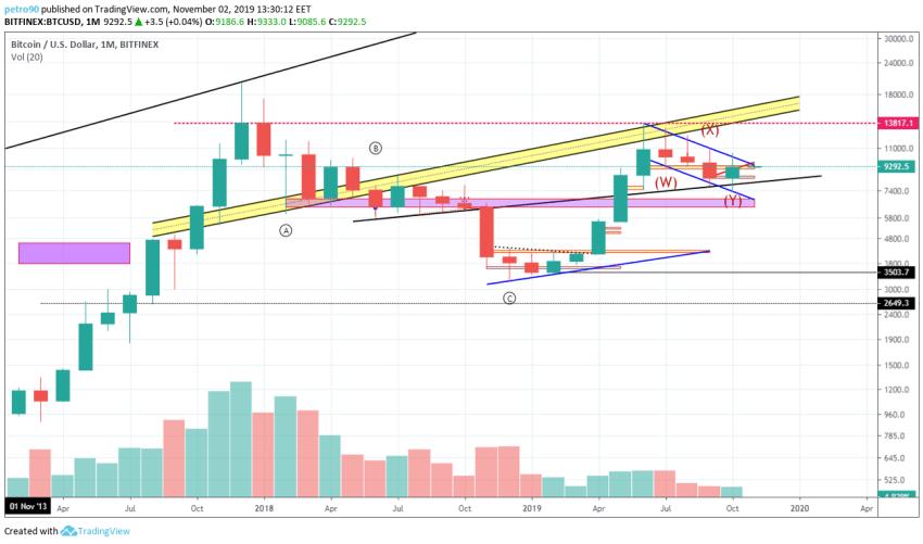 Bitcoin Technical Market Analysis 2nd November 2019
