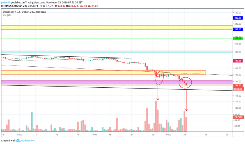 Ethereum Price and Technical Market Analysis 25th November 2019