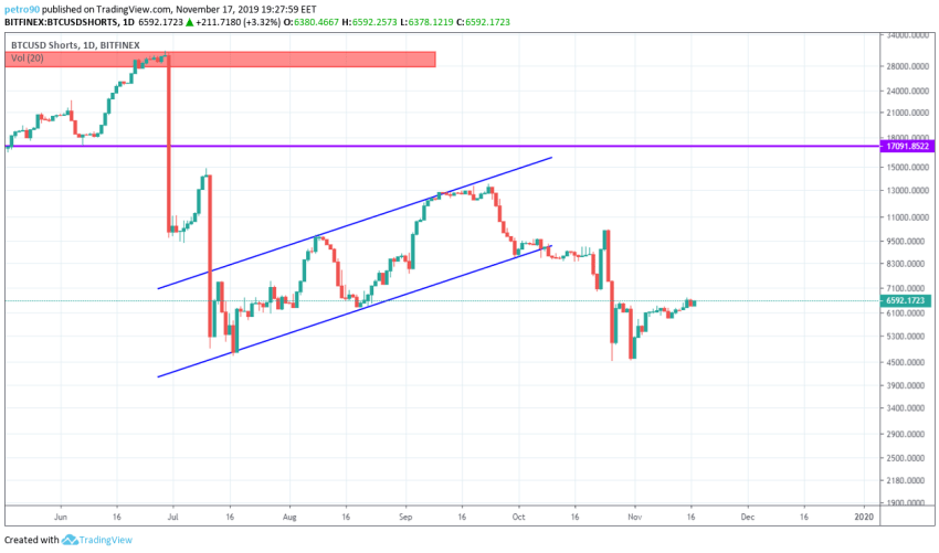 Bitcoin Price and Technical Market Analysis 17th November 2019