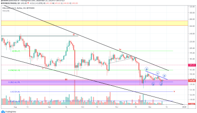 Ethereum Price and Technical Market Analysis 13th December 2019