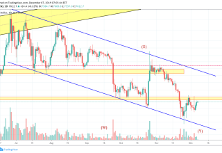 Bitcoin Price and Technical Market Analysis 7th December 2019