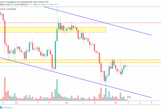 Bitcoin Price and Technical Market Analysis 8th December 2019