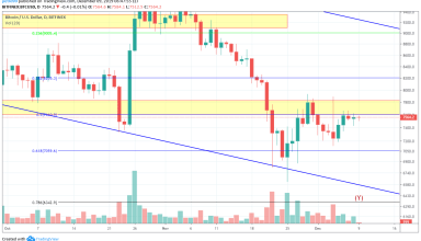 Bitcoin Price and Technical Market Analysis 9th December 2019