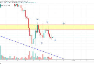 Bitcoin Price and Technical Market Analysis 13th December 2019