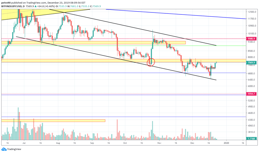 Bitcoin Price and Technical Market Analysis 23rd December 2019