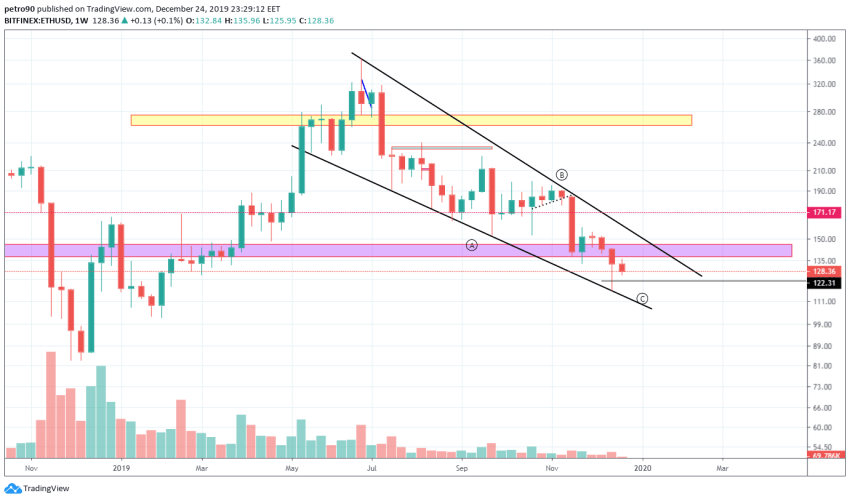 Ethereum Price and Technical Market Analysis 24th December 2019