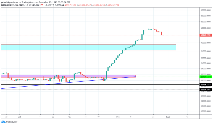 Bitcoin Price and Technical Market Analysis 29th December 2019