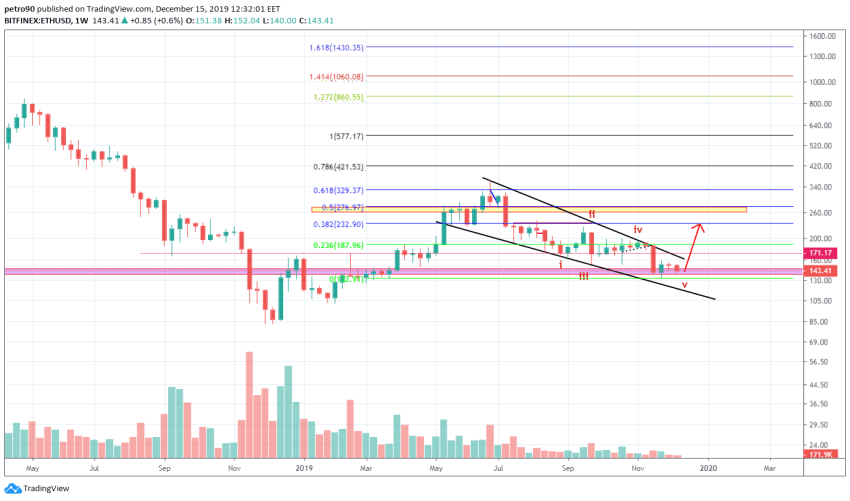 Ethereum Price and Technical Market Analysis 15th December 2019