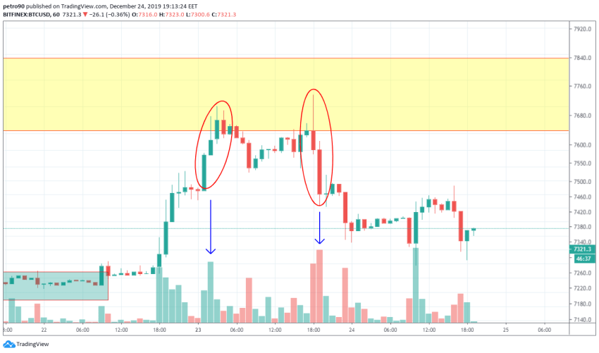 Bitcoin Price and Technical Market Analysis 24th December 2019