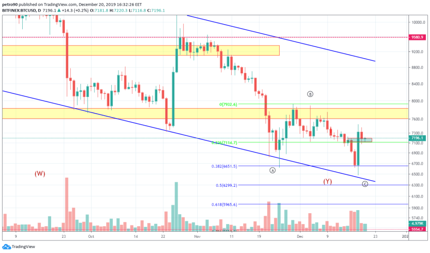 Bitcoin Price and Technical Market Analysis 20th December 2019