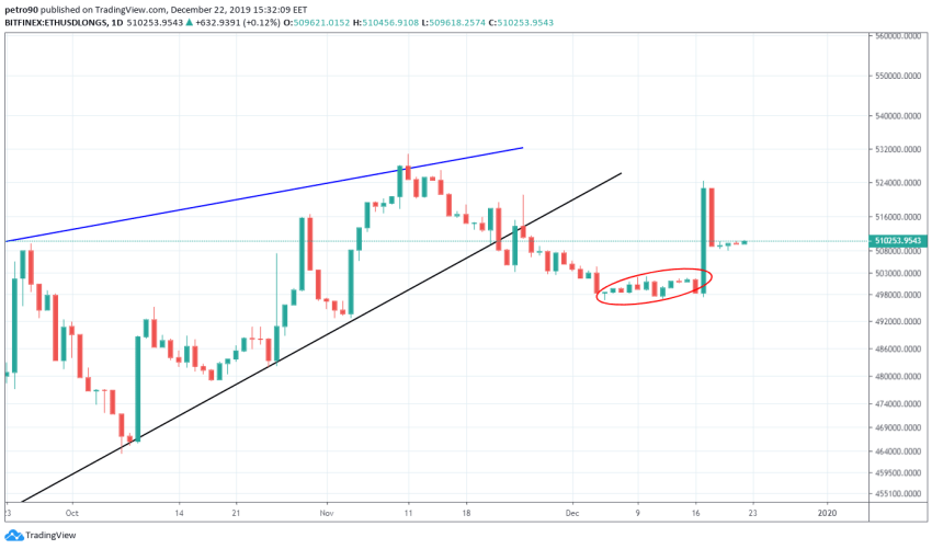 Ethereum Price and Technical Market Analysis 20th December 2019