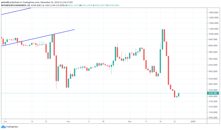 Bitcoin Price and Technical Market Analysis 25th December 2019