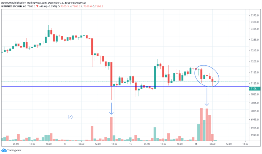 Bitcoin Price and Technical Market Analysis 16th December 2019