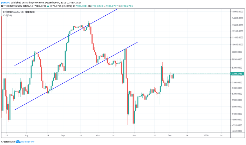 Bitcoin Price and Technical Market Analysis 4th December 2019