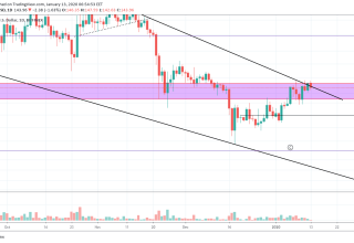 Ethereum Price and Technical Market Analysis January 13th, 2020