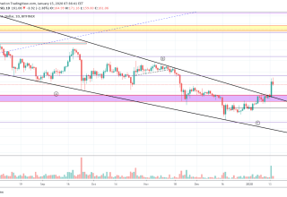 Ethereum Price and Technical Market Analysis 2020