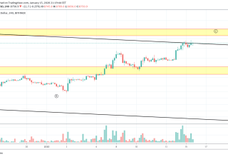 Bitcoin Price and Technical Market Analysis