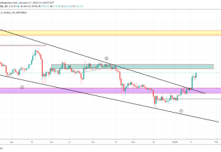 Ethereum Price and Technical Market Analysis January 17th, 2020
