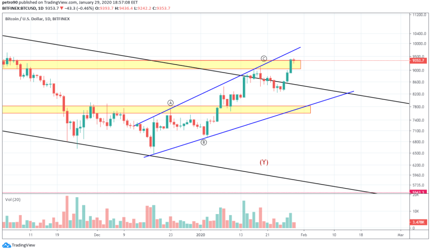 Bitcoin Price and Technical Market Analysis January 29th, 2020