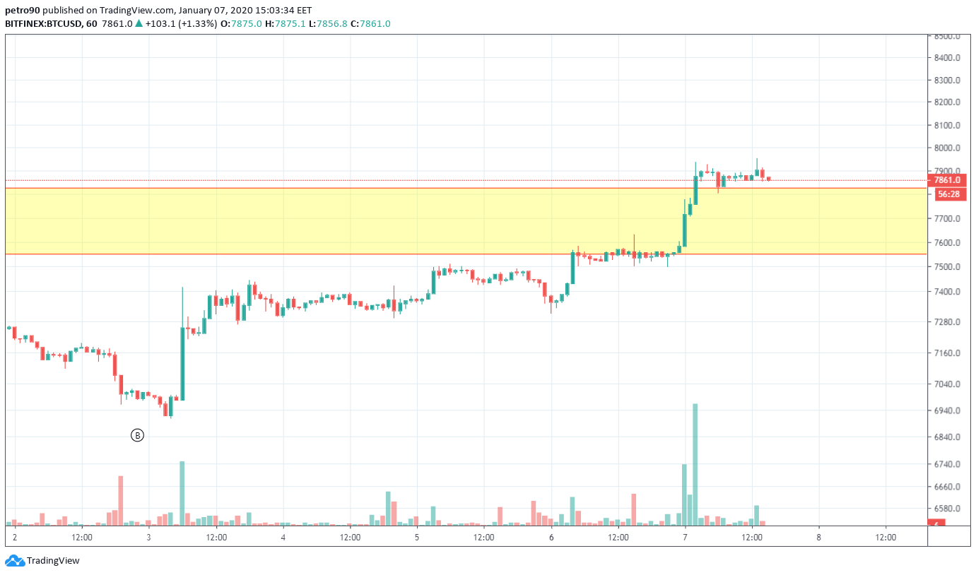 Bitcoin Price and Technical Market Analysis January 7th, 2020