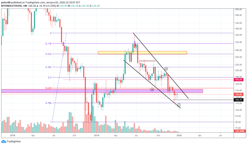 Ethereum Price and Technical Market Analysis January 3rd, 2020