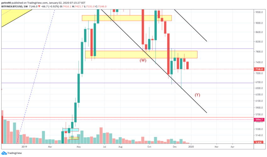 Bitcoin Price and Technical Market Analysis January 2nd, 2020