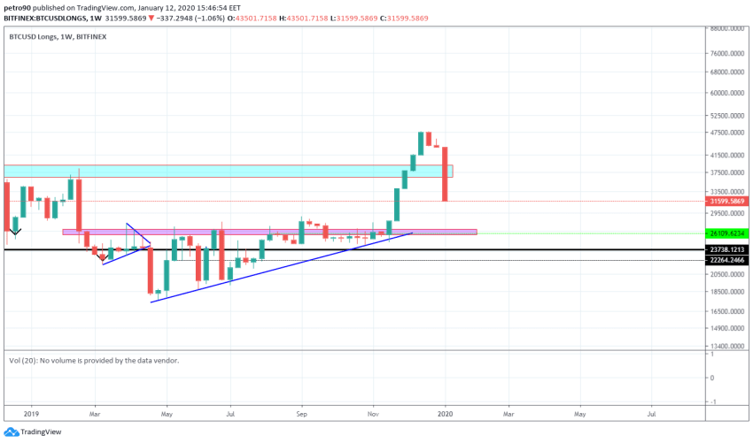 Bitcoin Price and Technical Market Analysis January 12th, 2020
