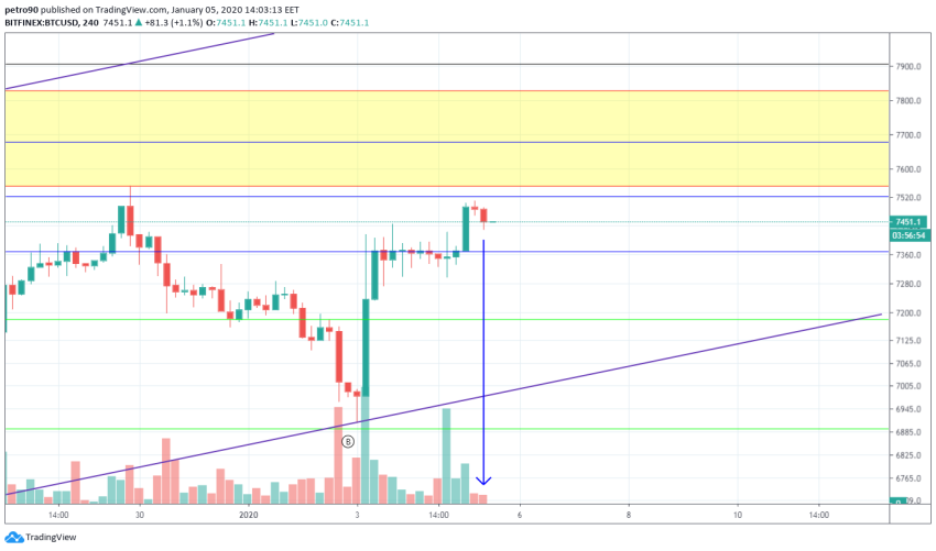 Bitcoin Price and Technical Market Analysis January 5th, 2020