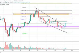 Ethereum Price and Technical Market Analysis January 27th, 2020