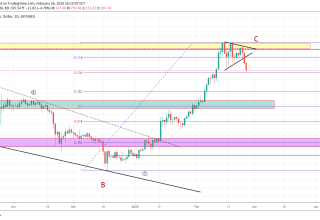 Bitcoin Price and Technical Market Analysis February 26th, 2020
