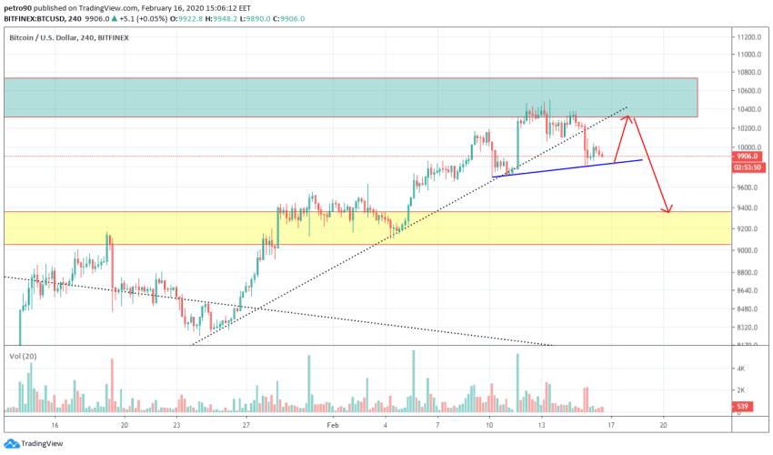 Bitcoin Price and Technical Market Analysis February 16th, 2020