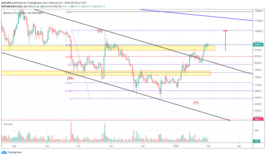 Bitcoin Price and Technical Market Analysis February 1st, 2020