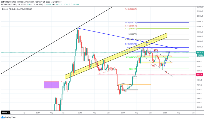 Bitcoin Price and Technical Market Analysis February 14th, 2020