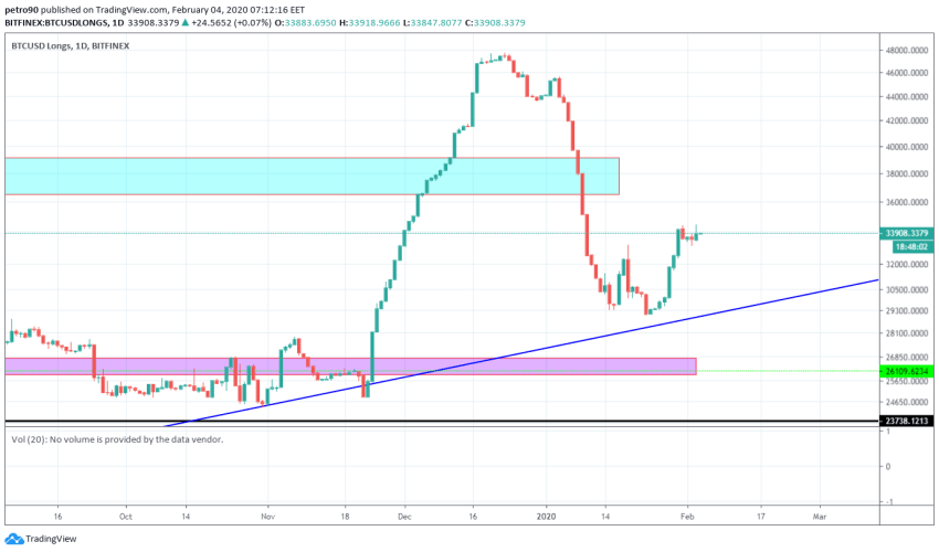 Bitcoin Price and Technical Market Analysis February 4th, 2020