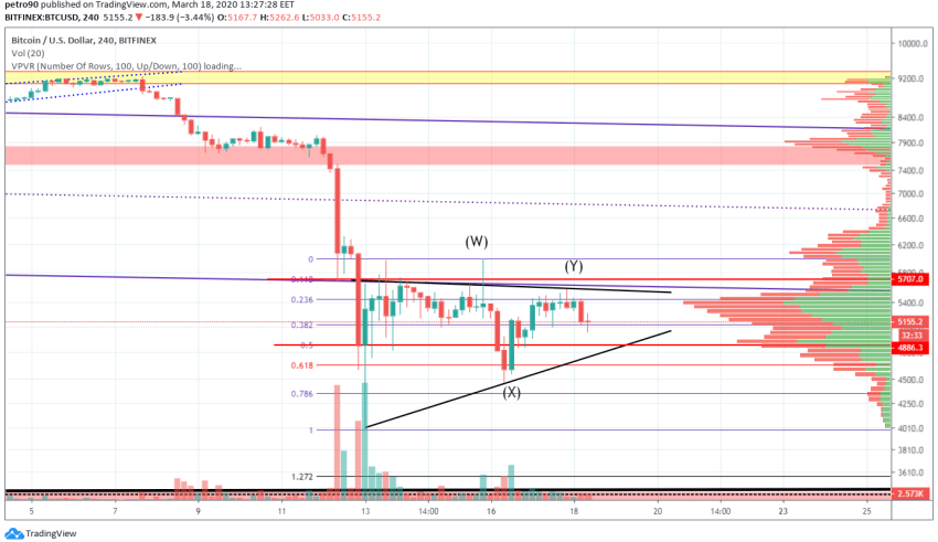 Bitcoin Price and Technical Market Analysis March 18th, 2020