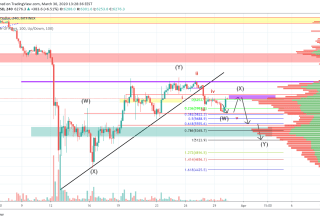 Bitcoin Price and Technical Market Analysis March 30th, 2020