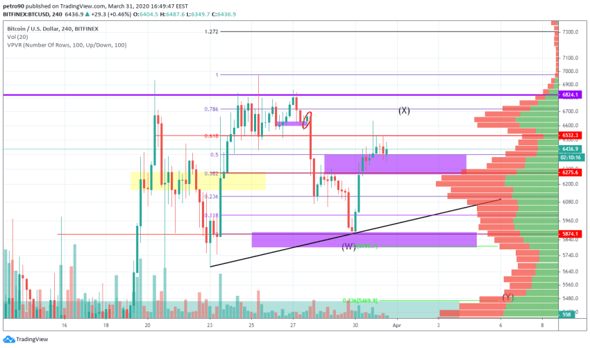 Bitcoin Price and Technical Market Analysis March 31st, 2020