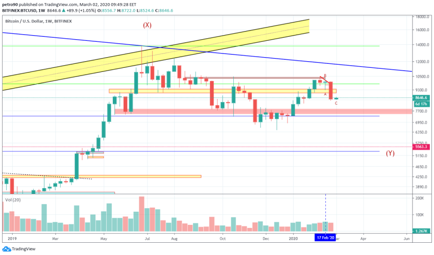 Bitcoin Price and Technical Market Analysis March 2nd, 2020