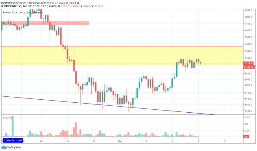 Bitcoin Price and Technical Market Analysis March 7th, 2020