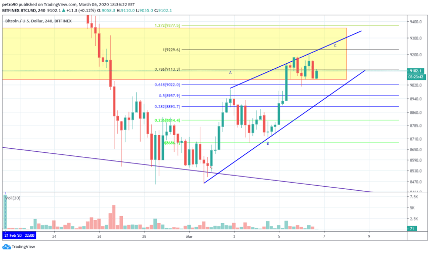 Bitcoin Price and Technical Market Analysis March 6th, 2020