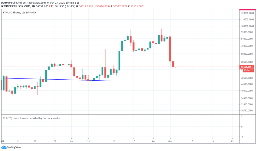 Ethereum Price and Technical Market Analysis March 3rd, 2020