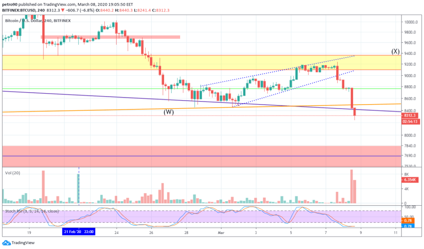 Bitcoin Price and Technical Market Analysis March 8th, 2020