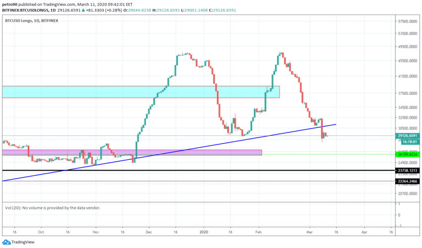 Bitcoin Price and Technical Market Analysis March 11th, 2020