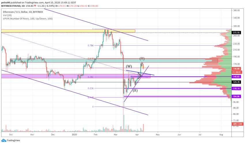 Ethereum Price and Technical Market Analysis April 10th, 2020