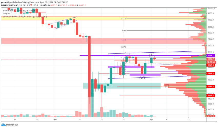 Bitcoin Price and Technical Market Analysis April 2nd, 2020